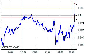 British Pound Us Dollar Intraday Forex Chart