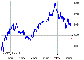 Intraday Mexican New Peso vs Japanese Yen chart