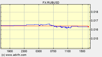 Intraday Charts US Dollar VS Russian Ruble Spot Price: