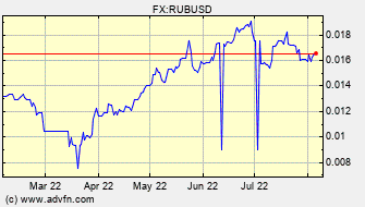 Historical US Dollar VS Russian Ruble Spot Price: