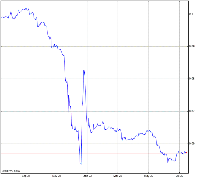 New Turkish Lira Vs Euro Chart Tryeur Advfn