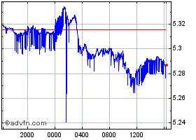New Turkish Lira Vs Japanese Yen Historical Data Tryjpy Advfn
