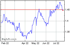 Us Dollar Australian Historical Forex Chart