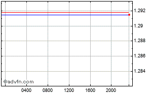 Us Dollar Canadian Intraday Forex Chart