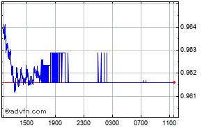 Us Dollar Swiss Franc Intraday Forex Chart
