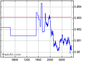 Intraday United States Dollar vs Swiss Fr chart