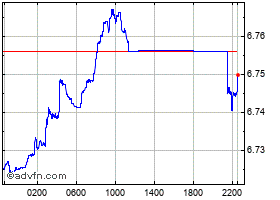 Intraday United States Dollar vs China Yu chart