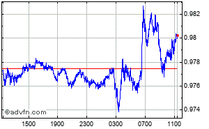 Us Dollar Euro Intraday Forex Chart
