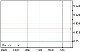 US Dollar - British Pound Intraday Forex Chart