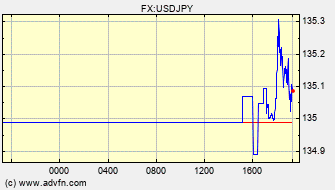 Intraday Charts US Dollar VS Japanese Yen Spot Price: