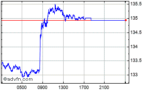 US Dollar - Japanese Yen Intraday Forex Chart