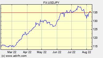 Historical US Dollar VS Japanese Yen Spot Price: