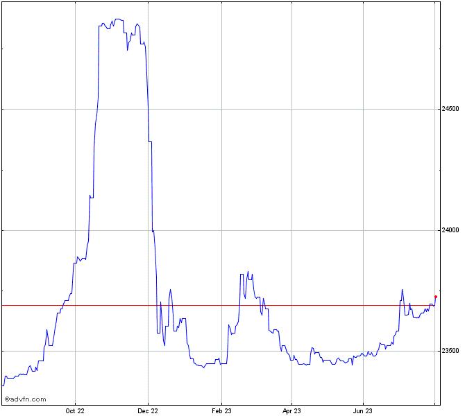 United States Dollar vs Vietnam Chart - USDVND | ADVFN