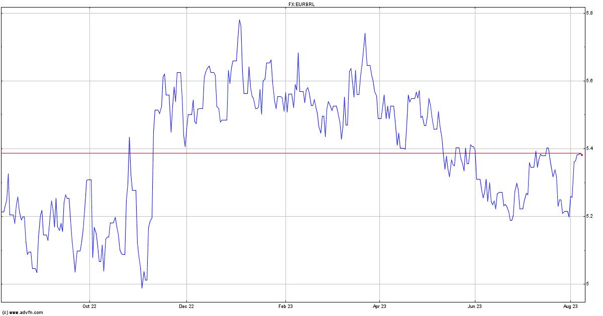 Euro vs BRL Quote - EURBRL   ADVFN