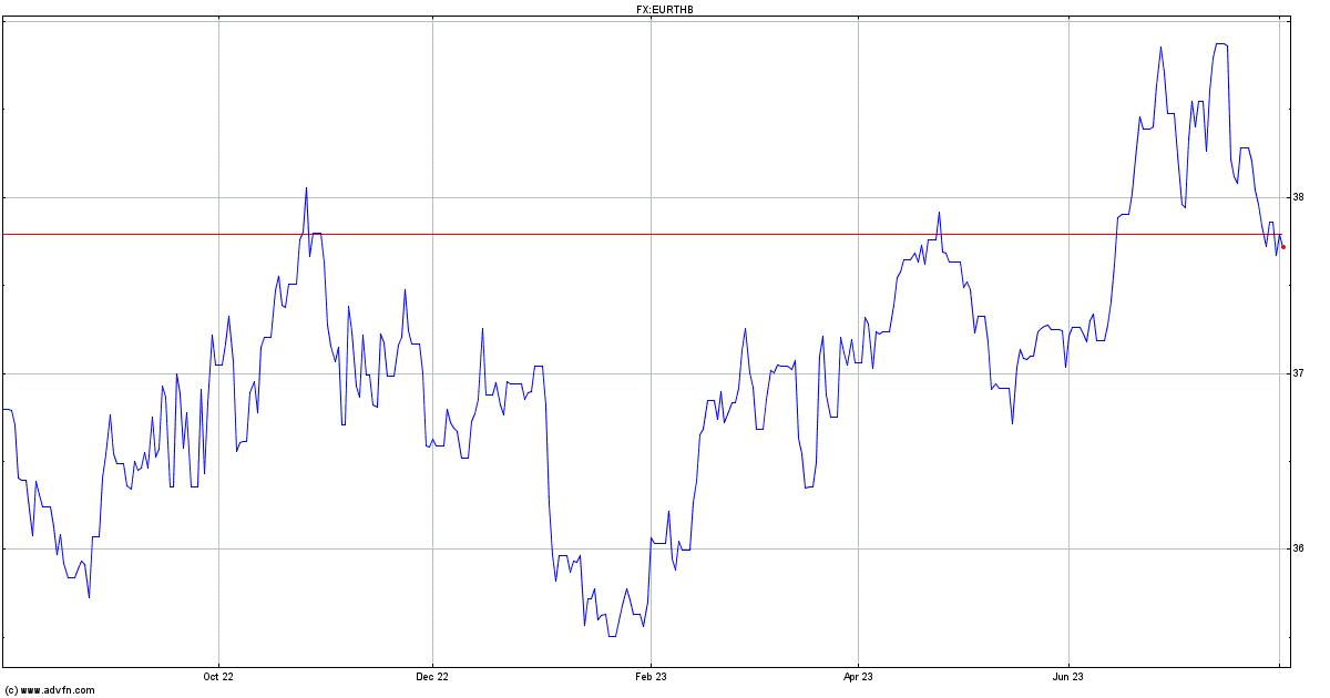 Euro Vs Thai Baht Chart Eurthb Advfn