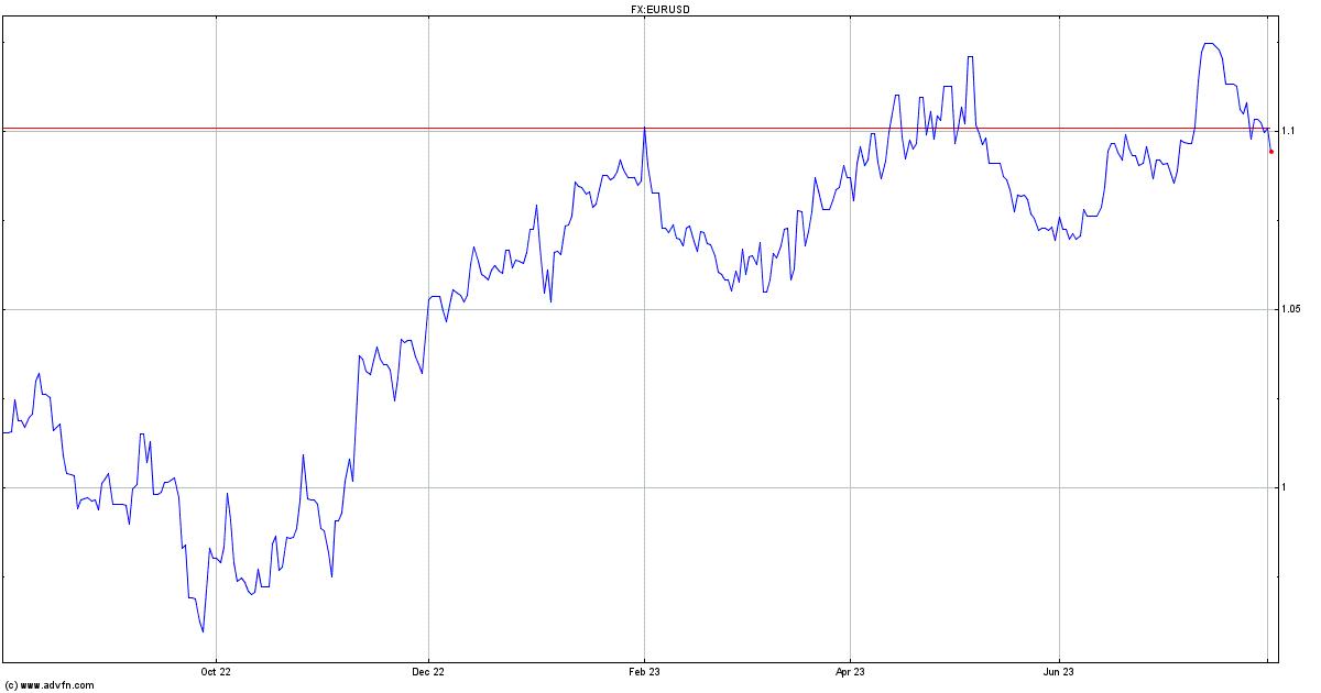 Euro Vs United States Dollar Quote Eurusd Advfn