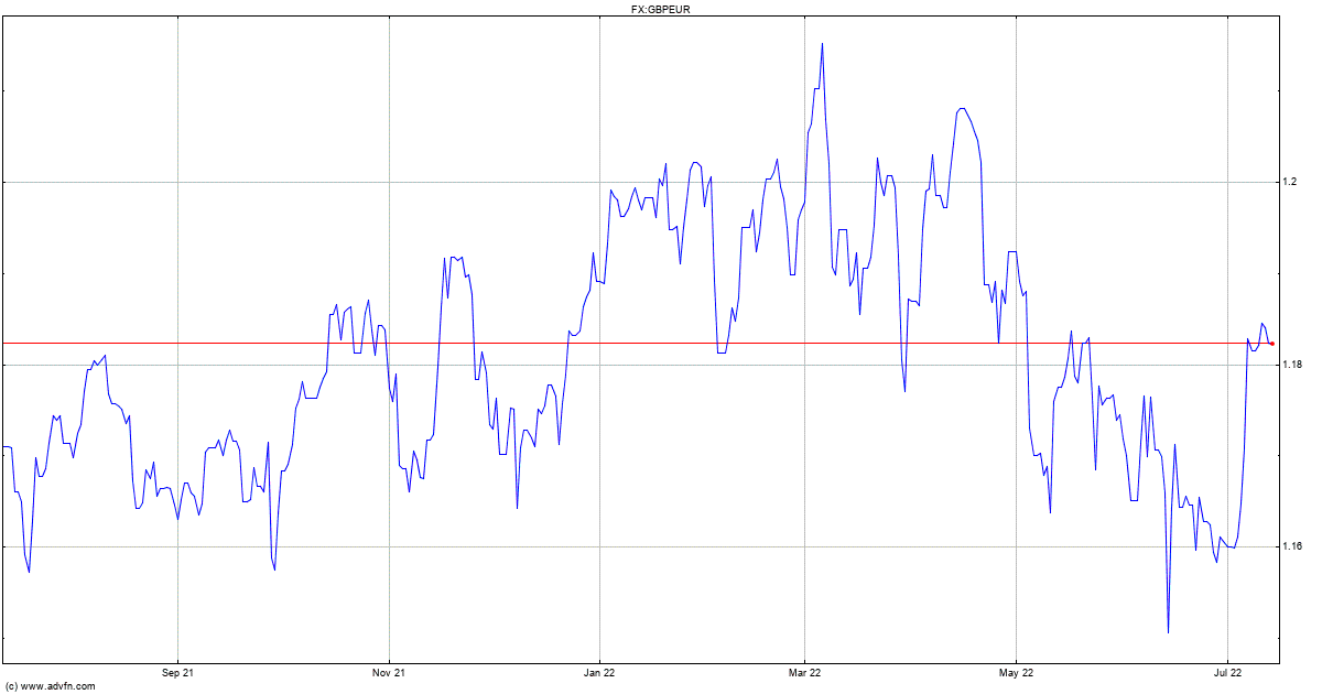 Uk Sterling Vs Euro Chart Gbpeur Advfn