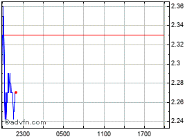 Intraday OMG Network chart
