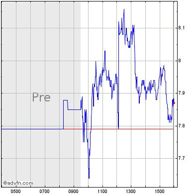 Quotazione delle azioni Groupon e analisi del loro prezzo in Borsa