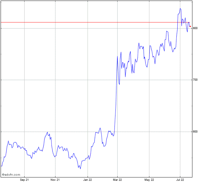 Bae Systems Stock Chart Ba