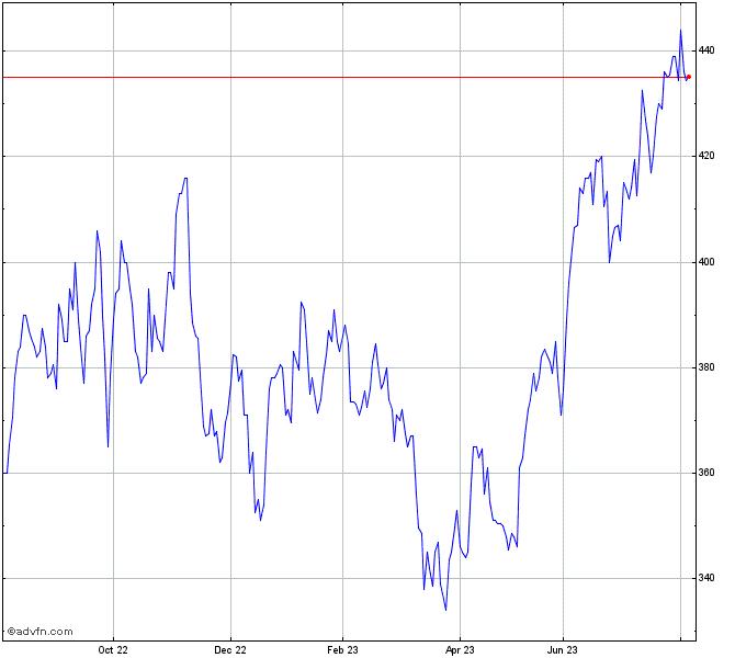 Blackrock Lat A Stock Chart Brla