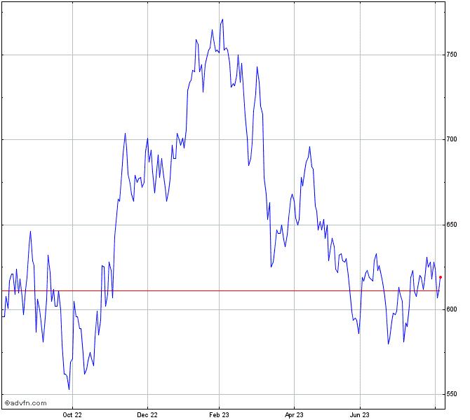 Blackrock World Mining Stock Chart Brwm
