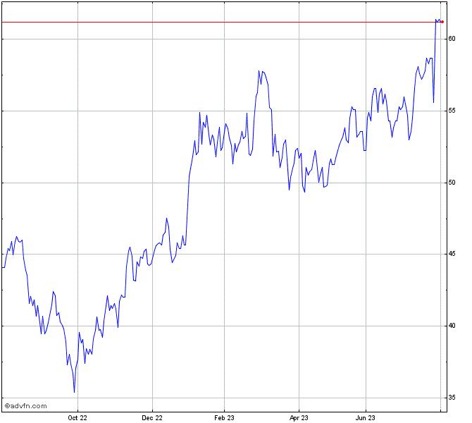 Saint Gobain Or Stock Chart Cod