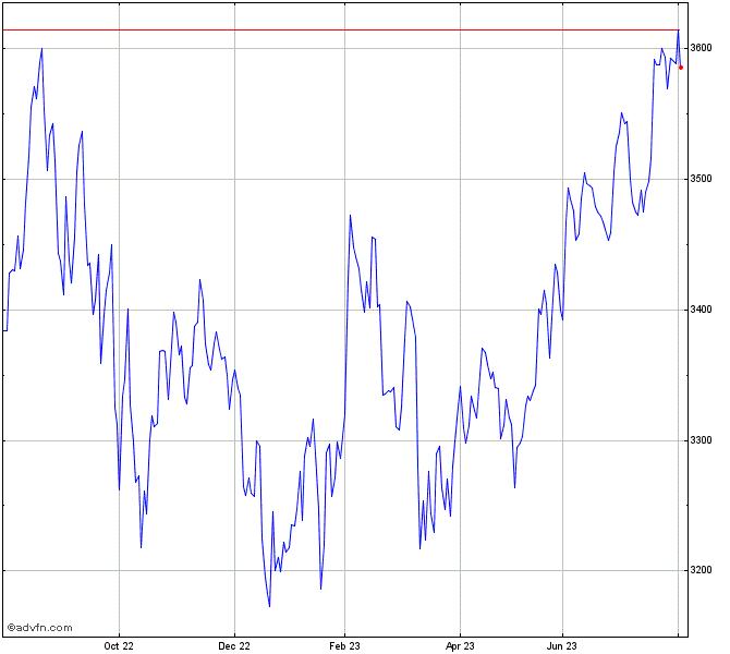 Hsbc Sp 500 Chart Hspx Advfn