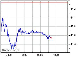 LLoyds price chart