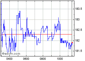 Intraday National Express chart
