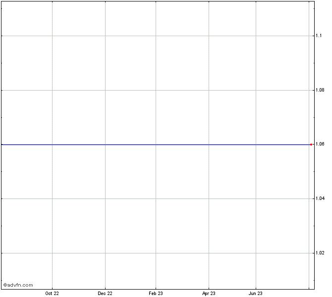Prosperity Vosk Stock Chart Pvf