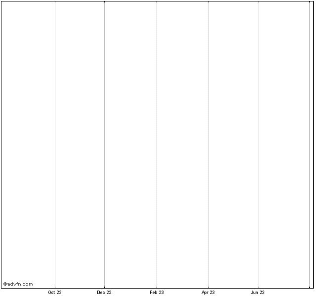 Ubs Nam Sf 10 Stock Chart Ubra