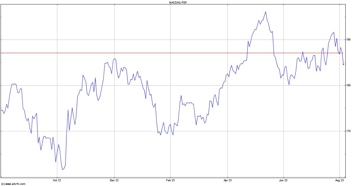 Pepsico Inc Dl 0166 Stock Quote Pep Stock Price News Charts
