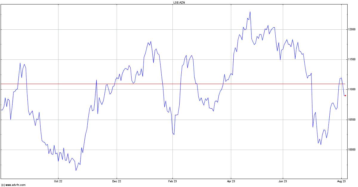Astrazeneca Stock Quote Azn Stock Price News Charts Message