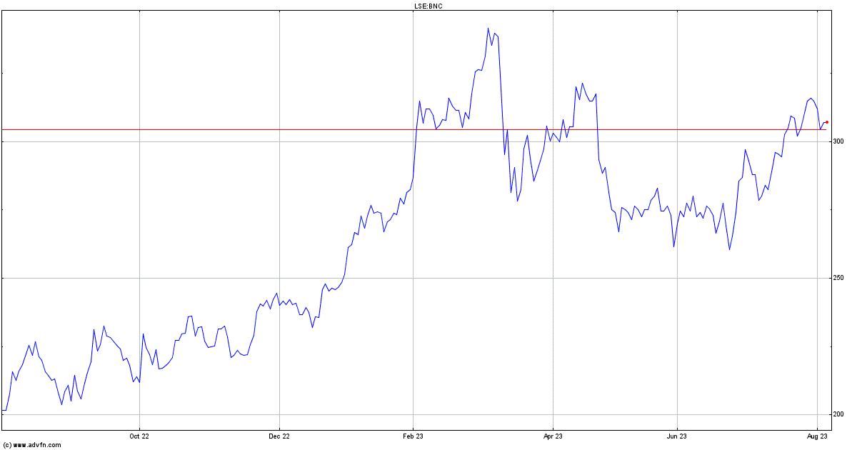 Banco Santander Stock Quote Bnc Stock Price News Charts