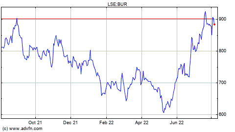 LSE 1 Month Historical Prices