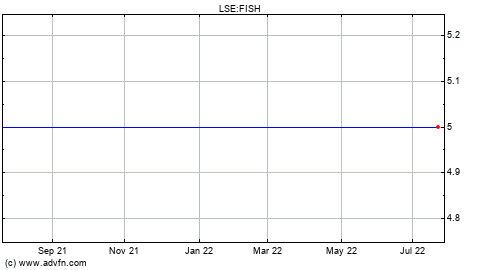 Fishing rep stock quote fish stock price news charts for Fish stocking prices