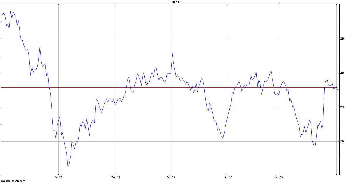 Grainger Stock Quote Gri Stock Price News Charts Message Board