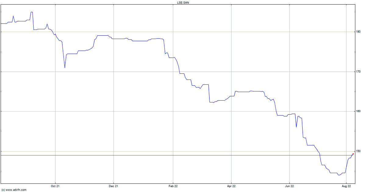 Share Price Of Santander Bank Ach Processing Time Frame