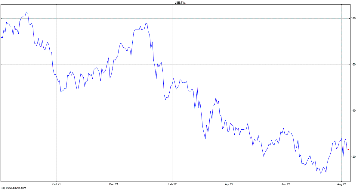 Taylor Wimpey Stock Quote. TW.