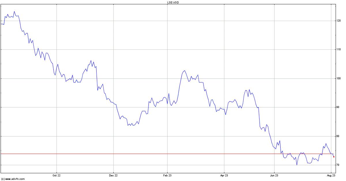 Vodafone Stock Quote  VOD - Stock Price, News, Charts
