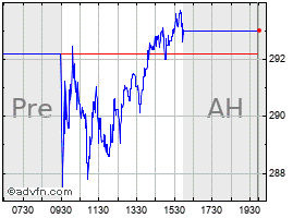 Intraday Abiomed chart