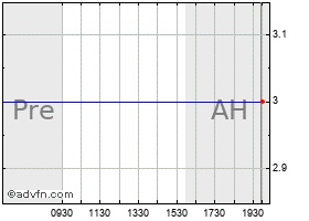Intraday Abx Air chart