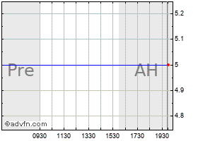 Intraday Actuate Corporation (MM) chart