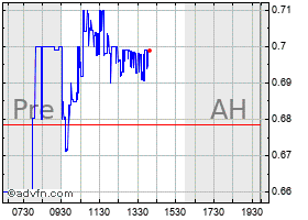 Intraday ARDELYX, INC. chart