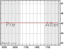 Asb Bancorp, Inc  Historical Data - ASBB | ADVFN