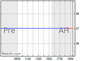 Intraday American Science And Engineering, Inc. chart