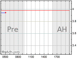 Intraday CALITHERA BIOSCIENCES, INC. chart