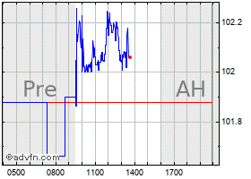Intraday Citrix chart