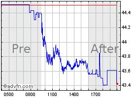 Ebay Historical Data Ebay Advfn